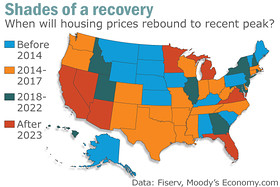 Moodys home recovery chart
