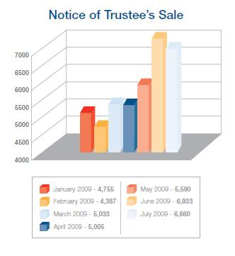 Notice of Trusee's Sales filed in Clark County, Nevada through July 2009